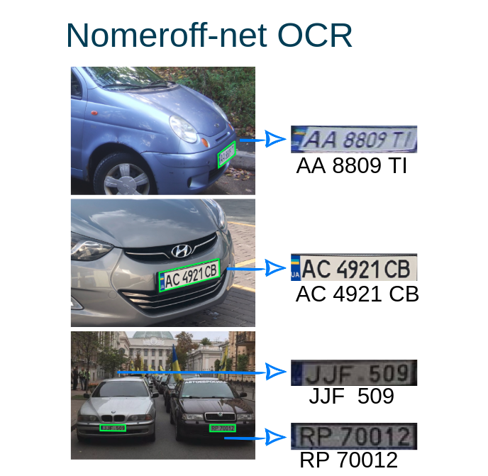 Nomeroff-Net OCR Example